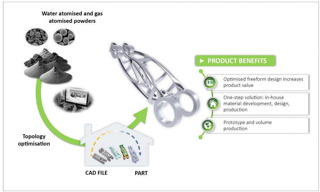 GKN Sinter Metals: Global Tier1 automotive supplier anticipates opportunities for Additive Manufacturing