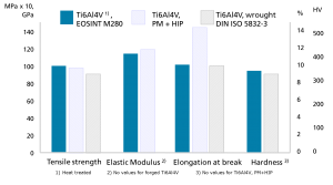 Mechanical properties of Ti6AlV4