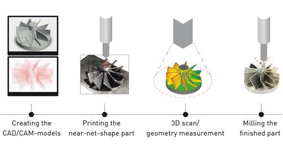 Bremer Institut investigates Gefertec's 3DMP arc-based Additive Manufacturing for aerospace