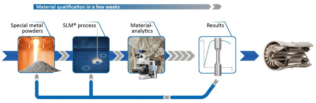 Rapid qualification of new alloys for Additive Manufacturing through a holistic process chain