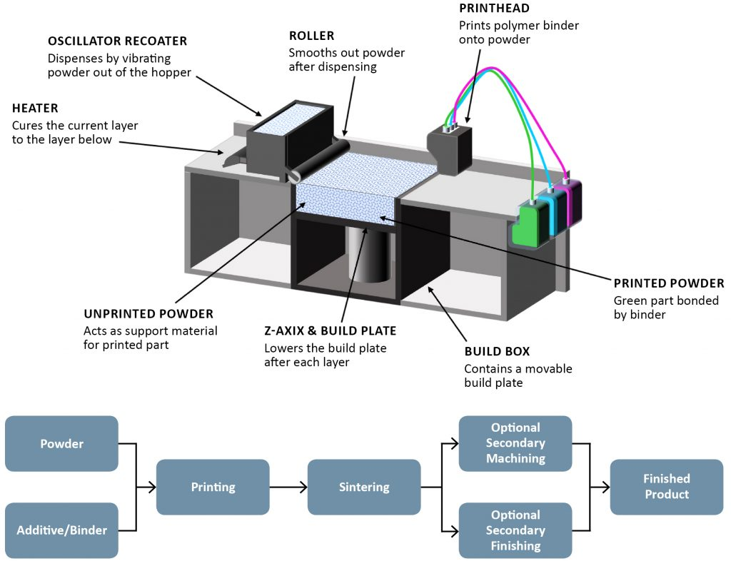 Developing an effective metal powder specification for Binder Jet Additive Manufacturing