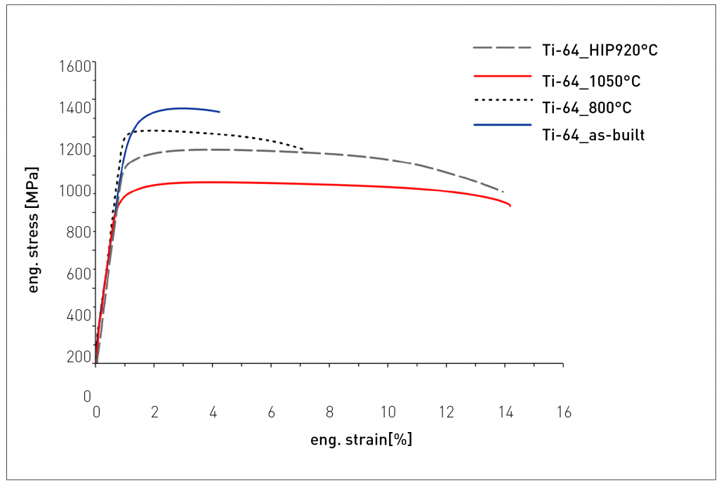 Hot Isostatic Pressing: Improving quality and performance in AM parts production
