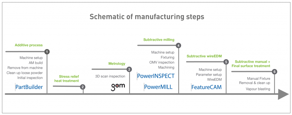 Planning, preparing and producing: Walking the tightrope between additive and subtractive manufacturing