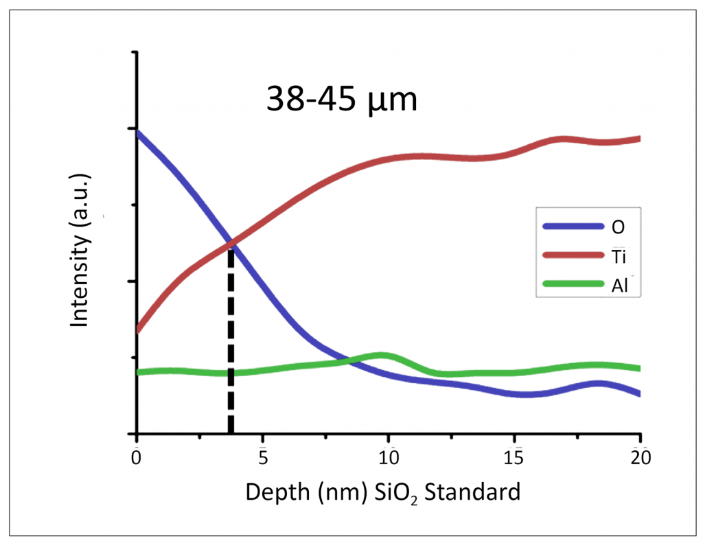 Titanium powder pyrophoricity, passivation and handling for safe production and processing