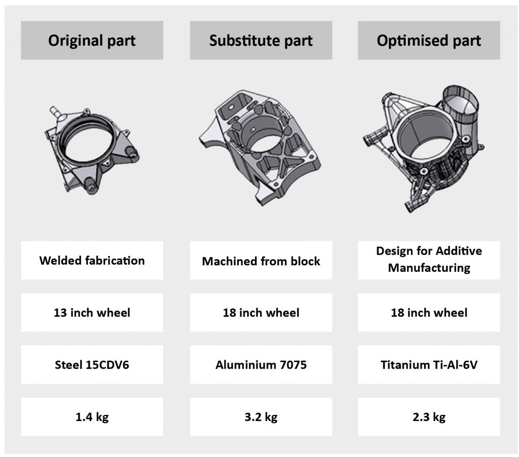 Poly-Shape: Metal Additive Manufacturing for the high-performance motorsport industry