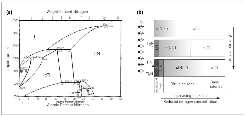 Developments in the Additive Manufacturing of titanium at PM Titanium 2015
